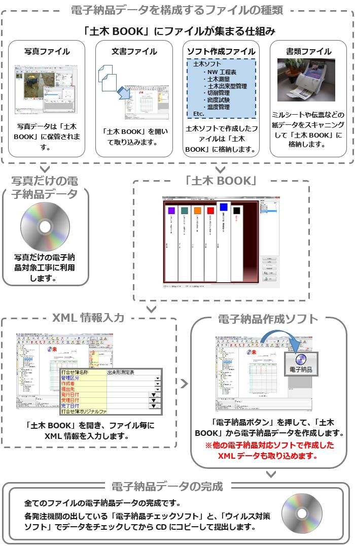 電子納品データ作成の流れ